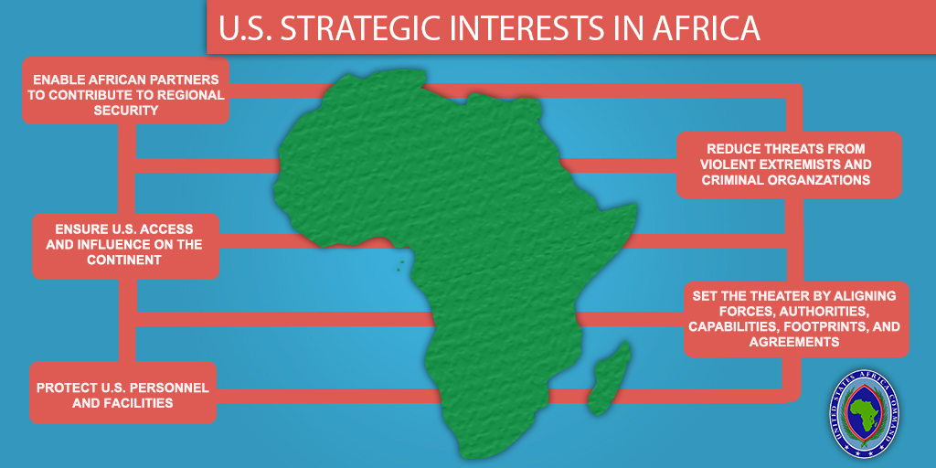 U.S. Strategic Interests in Africa Infographic